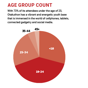 Age group count chart