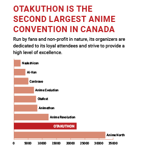 Otakuthon second largest anime convention chart