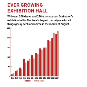 Ever growing exhibition hall chart